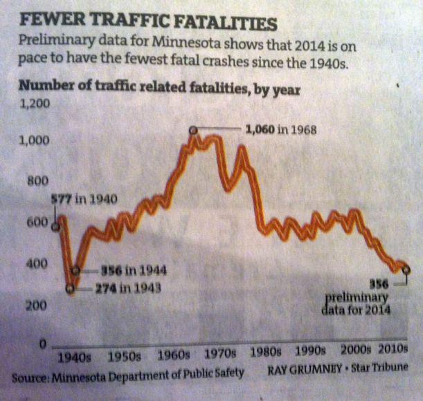 mn-traffic-fatality-chart-2014