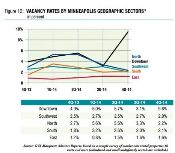 chart of rental vacancy rates in minneapolis