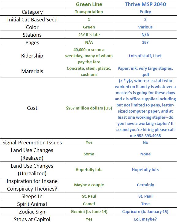 Green Line vs. Thrive MSP 2040 Chart