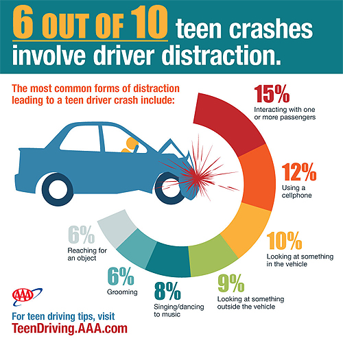 Chart of the Day: Common Forms of Distracted Driving ...