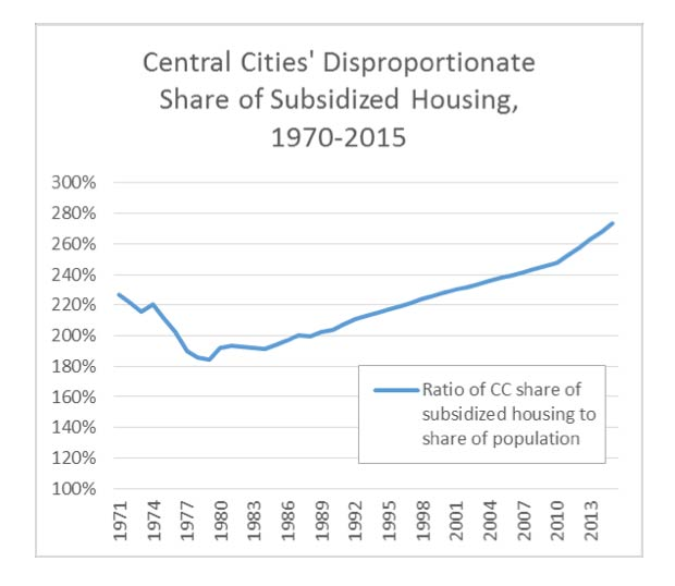 orfield-2015-share-subsidized-housing