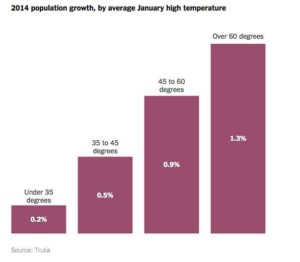 pop-growth-temperature