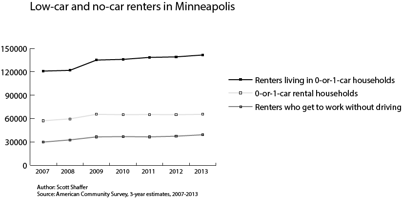 Low-car and no-car renters in Minneapolis
