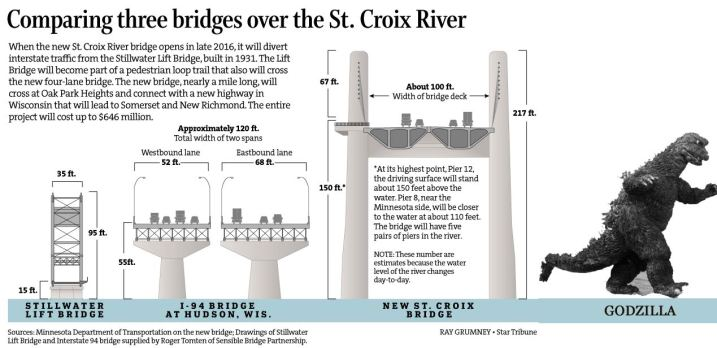st-croix-bridges-godzilla