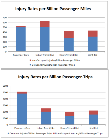 Injury Rates by Mode Trip vs Mile