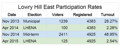 Numbers showing comparatively few people participate in neighborhood associations compared to other famously low turnout midterm and off-year elections.