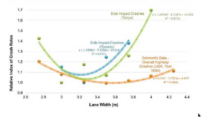 lane-width-v-crash-rate