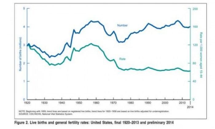 bill fertilty rate