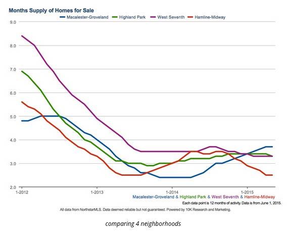 housing-supply-stp