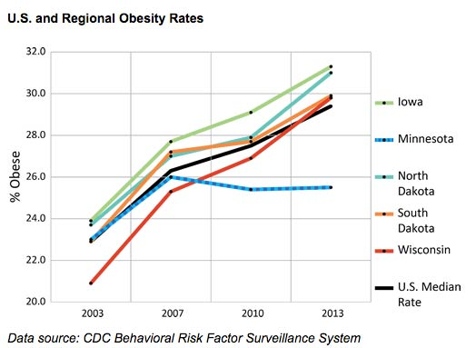 midwest-obesity-rates
