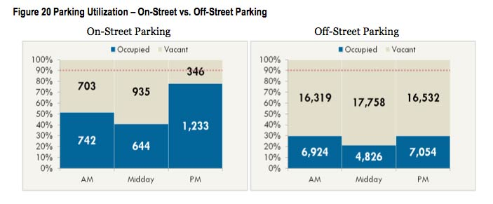 STP-on-street-parking-demand