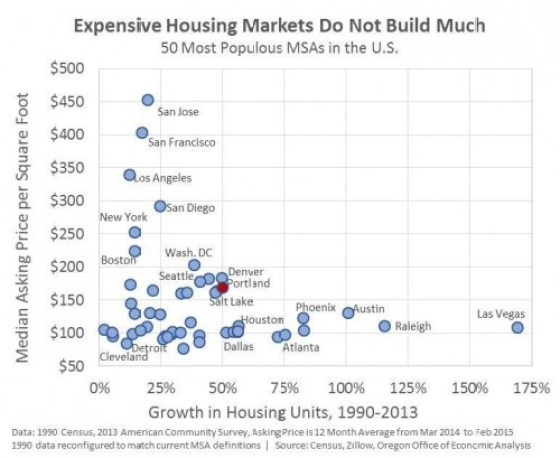 chart housing price v housing growth