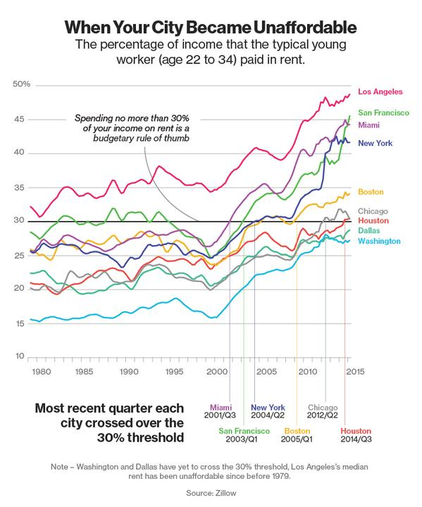 income rent chart