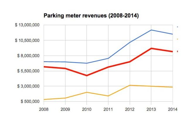 minneapolis-parking-revenues