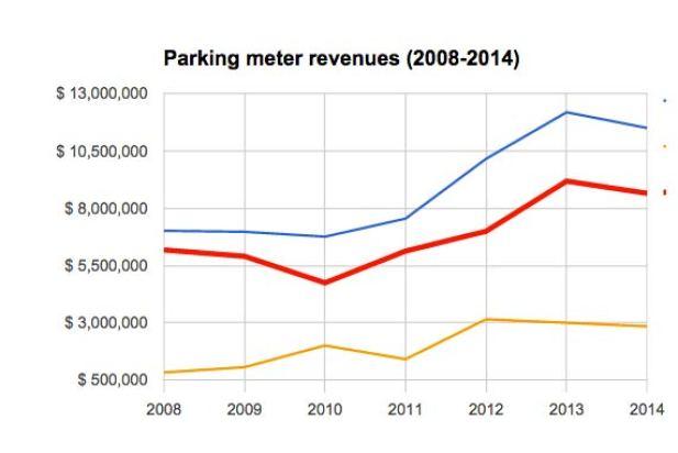 minneapolis-parking-revenues