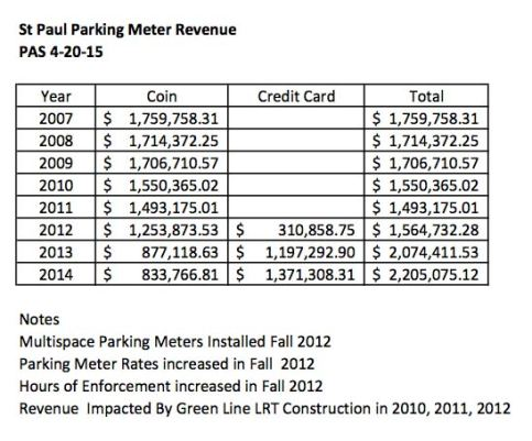stp-parking-revenues
