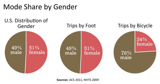 us mode share gender