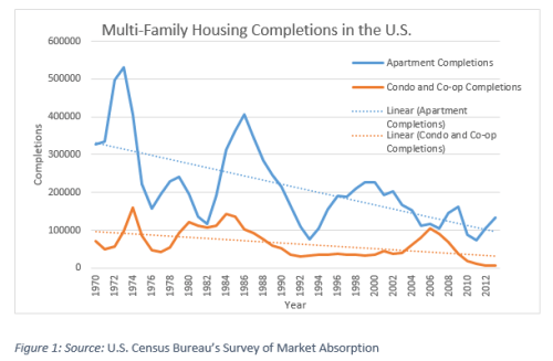 Multi-Family Completions
