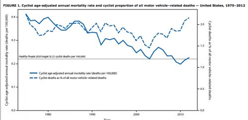 Cycling mortality rates, 1975-2012