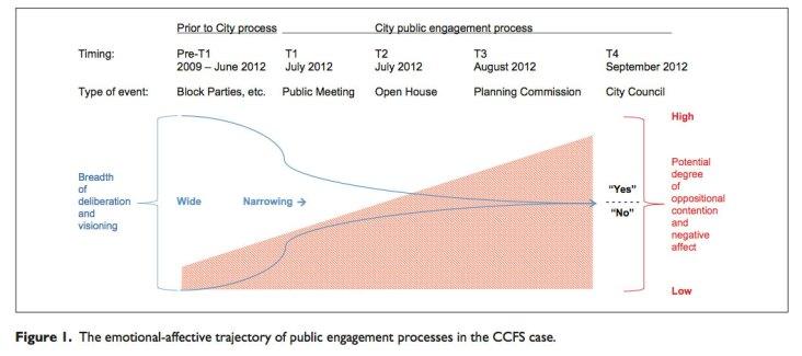 affective-trajectory-chart