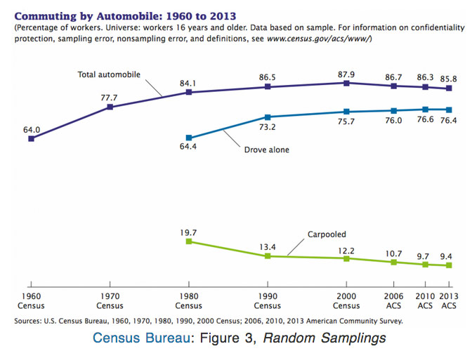 commuting-chart-automobile-history