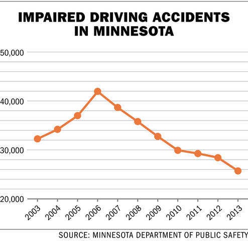 drunk driving MN