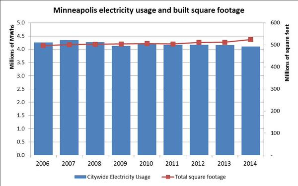 electricity v sq ft in Minneapolis chart