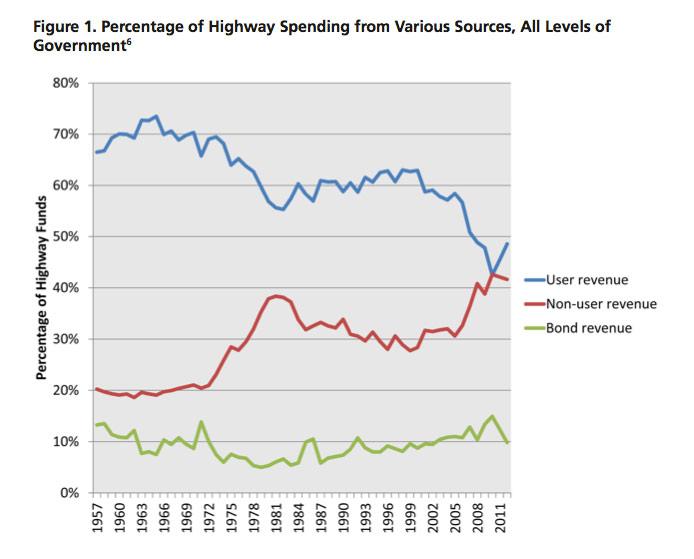 high-spending-chart