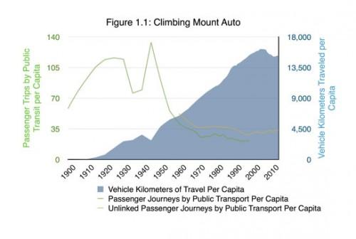 Mount Auto