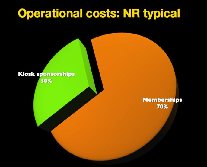 nice-ride-operational-costs