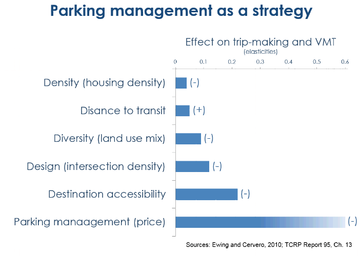 parking and social change chart