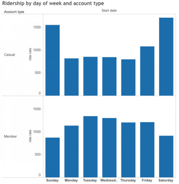 Ridership by Day of Week