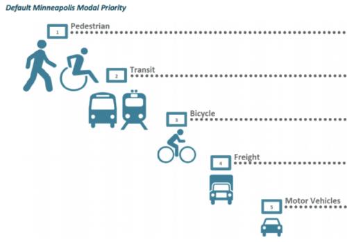 Minneapolis Default Modal Priority (draft) pedestrian, transit, bicycle, freight, motor vehicles