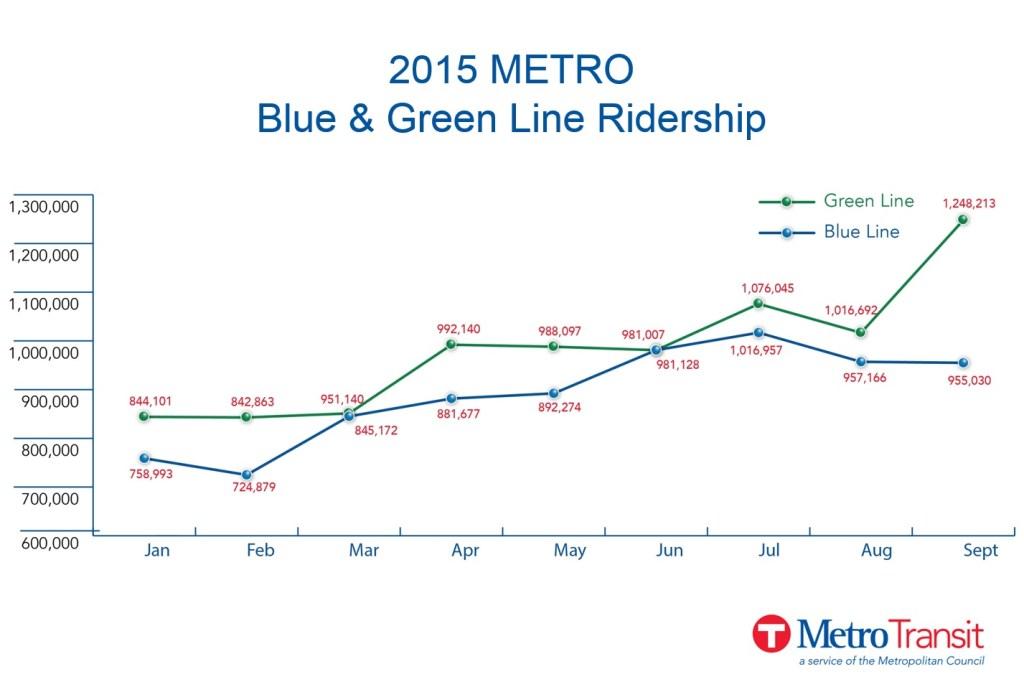 green line ridership