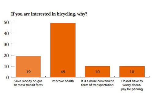 Cycles for Change chart