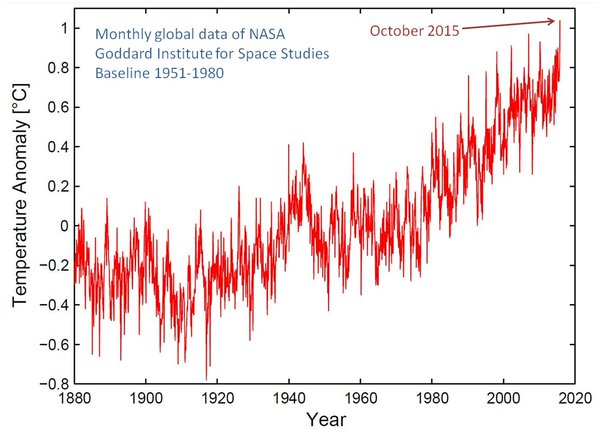 temperature anomaly chart 1880 present
