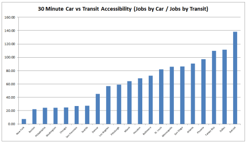 30min_Car_vs_Transit_JobAccessibility_Metros