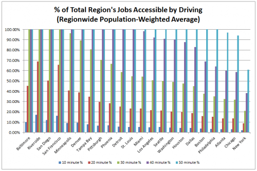 Job Accessibility by Car, Percent of Total Across US Metros