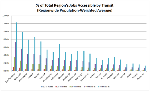 Job Accessibility by Transit, Percent of Total Across US Metros