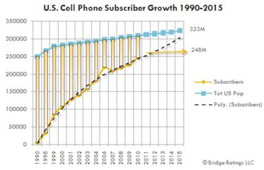 cell phone subscriber growth chart