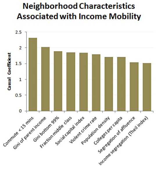 chart commute time income mobility