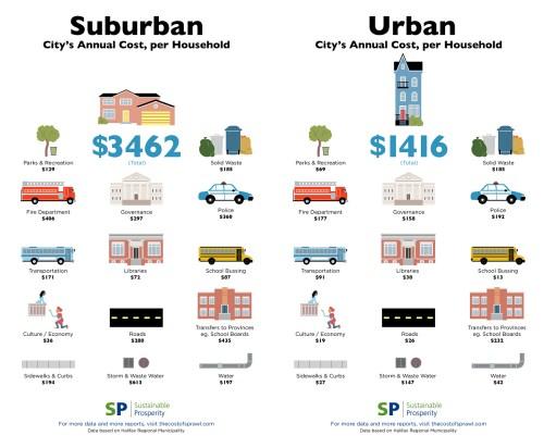 Suburban vs Urban public costs per household