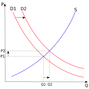 supply demand curve