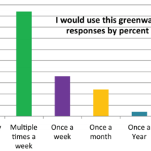 Greenway Use