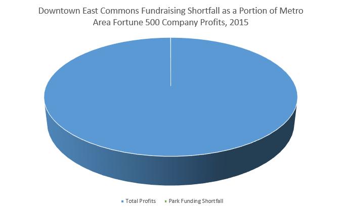 Metro Area Fortune 500 Company Profits, 2015