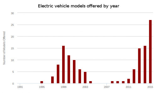 Graph of available electric car models by year from 1991 to 2015