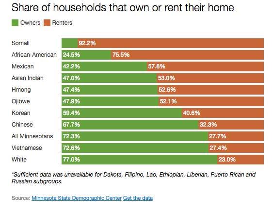 renter-share-demographic-chart