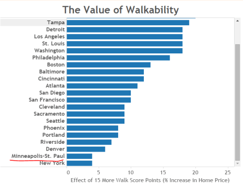walkability value chart