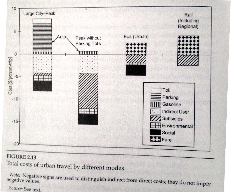 vuchic-mode-cost-chart