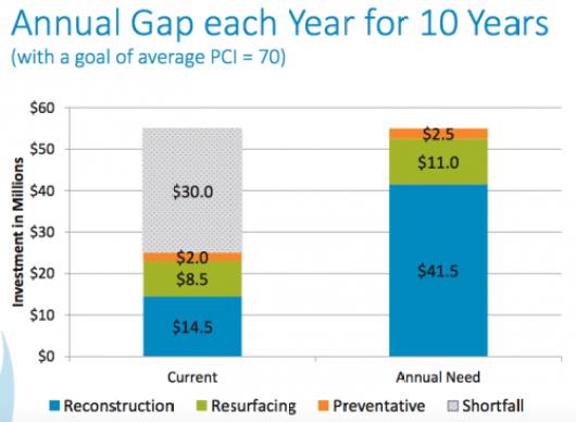 Minneapolis Projected Street Funding Gap